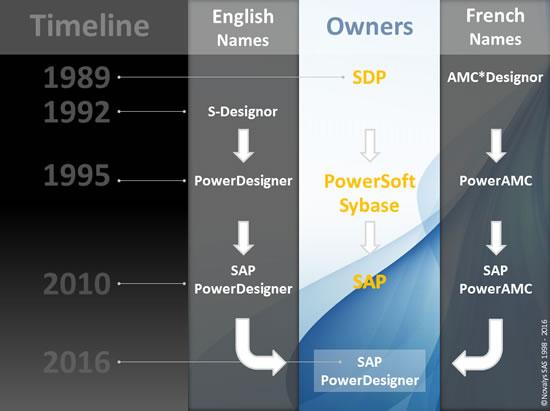 PowerDesigner History